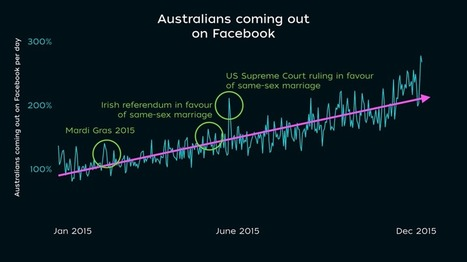 Facebook: The popular spot to be comfortably gay | Gay News | Scoop.it