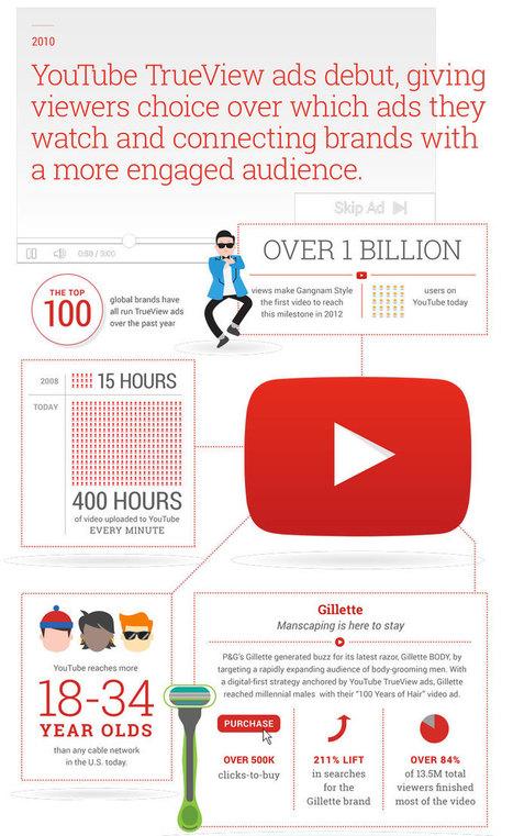 Google Adwords célèbre ses 15 ans en infographie | Digital Communication | Scoop.it
