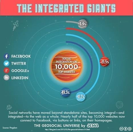 Quantos dos top 10,000 sites sao integrados às redes sociais? Veja os números | It's business, meu bem! | Scoop.it