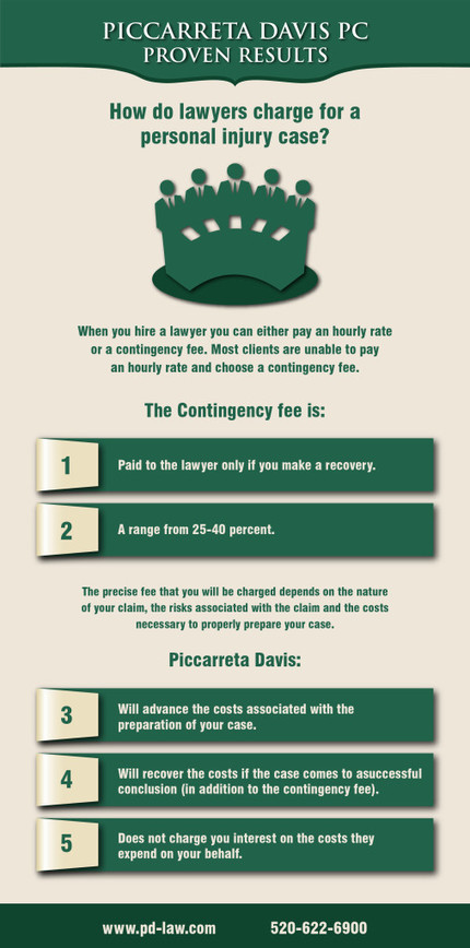 An Infographic on How do Lawyers Charge for a Personal Injury Case | Piccarreta Davis PC | Scoop.it