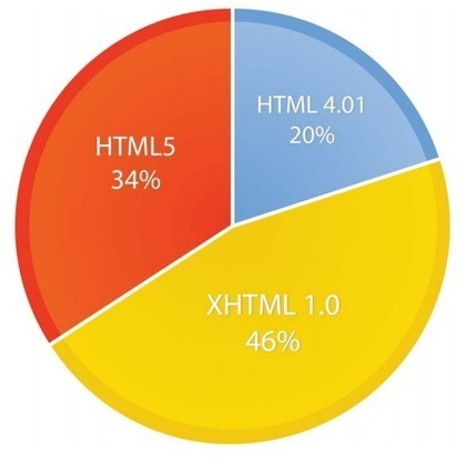 BII REPORT: How HTML5 Will Take Over Mobile Apps | Learning Design for Mobile Devices | Mobile (Post-PC) in Higher Education | Scoop.it