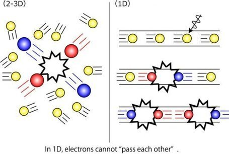 Electron's 1-D metallic surface state observed: A step for the prediction of electronic properties of extremely-fine metal nanowires in next-generation semiconductors | Science et Technique | Scoop.it