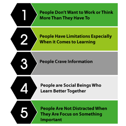 5 Human Psychology Facts You Can Use To Create Better eLearning | Education CC | Scoop.it