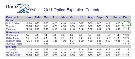 Jesse's Café Américain: The December Option Expiration on the COMEX is next week. | Gold and What Moves it. | Scoop.it