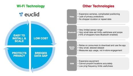 Euclid Analytics - Euclid analytics technology for retail | Hyperlieu, le lieu comme interface à l'écosystème ambiant | Scoop.it