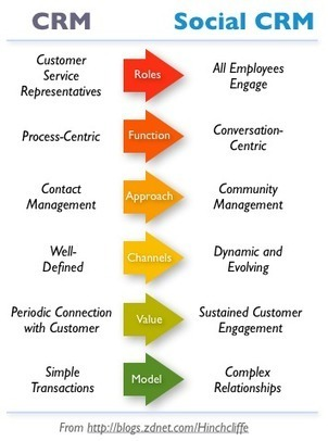 Understanding and Harnessing the Power of Social CRM | Social Customer Analytics | Scoop.it
