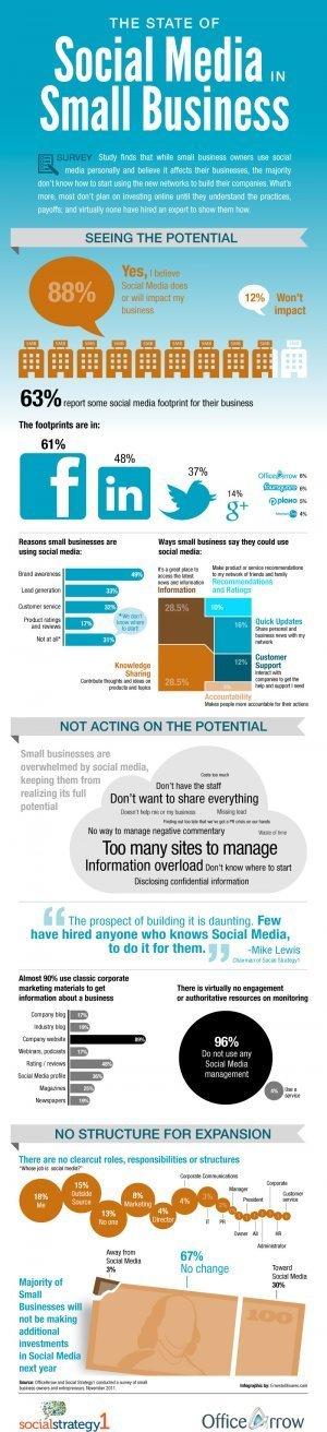 El 67% de las pymes no invertirá más en redes sociales en2012 | Coaching, Liderazgo en Redes Sociales | Scoop.it