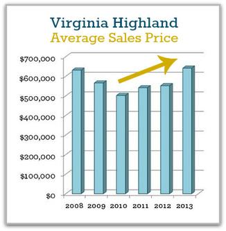 Virginia Highland Real Estate Sales Stats | 2013 Full Year Report | Atlanta Intown Living | Scoop.it