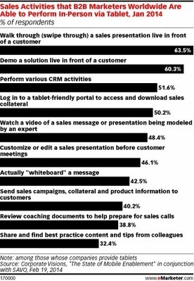 Tablets Prove Popular for B2B Sales Demos | Riding The Tablet Wave | Scoop.it