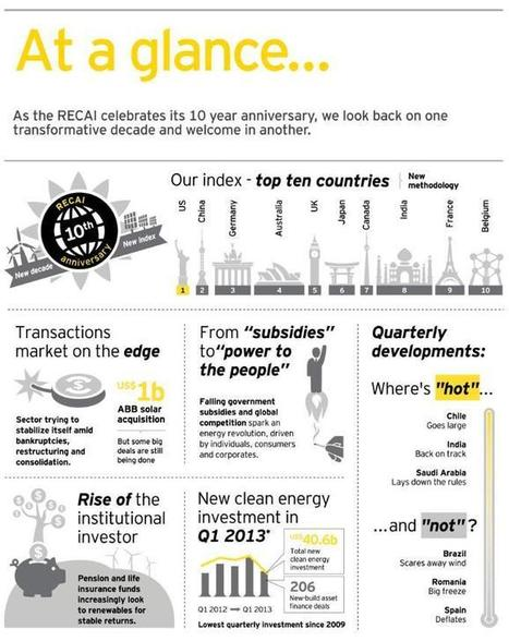 Infographic reports: Your data can look both cool and business-serious | Infographics: Know-how | Scoop.it