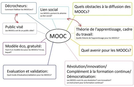 Notre problématique | MOOC | Cartes mentales | Scoop.it