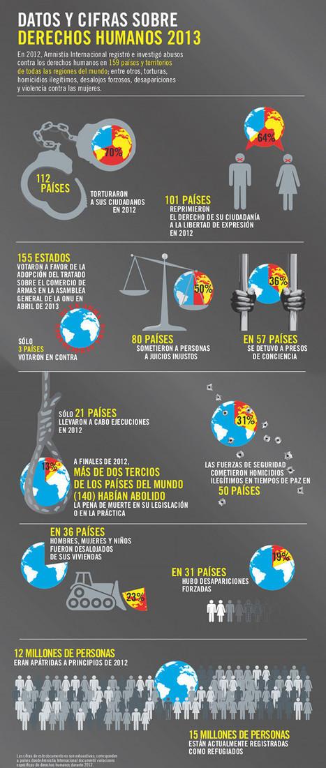 Datos y cifras sobre derechos humanos en 2013 | Derechos Humanos | Scoop.it