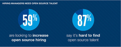 Want a good tech job? Report says open-source skills are hotter than ever | ZDNet | Centos 6 RHEL Linux | Scoop.it