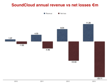 How much does SoundCloud really owe the music business? | It's just the beginning | Scoop.it