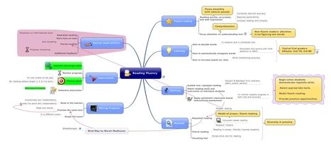 Reading Fluency Mind Map   Preschool   Scoop.it