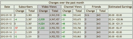 Any Channel YouTube Stats At-a-Glance with SocialBlade | Working Differently in Extension | Scoop.it