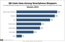 QR Code Users Primarily Looking For Product Info and Promotions | QR Codes - It's Hip To Be Square | Scoop.it