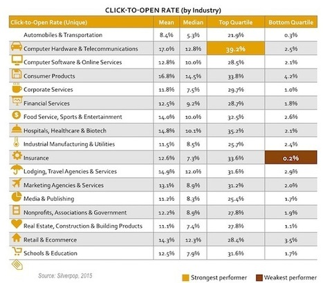Email Marketing - 2015 Email Benchmarks by Industry : MarketingProfs | Public Relations & Social Media Insight | Scoop.it