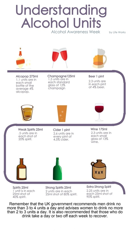 Alcohol Awareness Week Infographic on Alcohol Units | Alcohol Addiction | Scoop.it