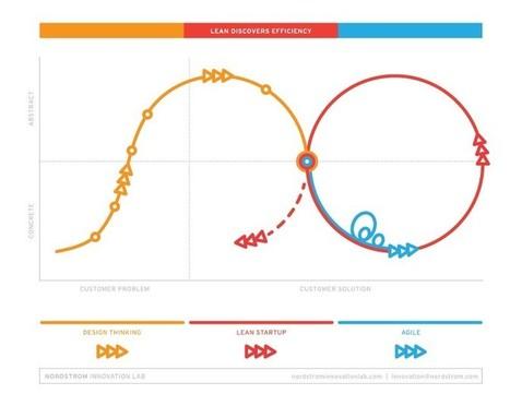 Gating Innovation | Building Innovation Capital | Scoop.it