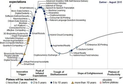 Technologies émergentes 2015 selon Gartner   DesignInnovation   Scoop.it