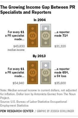 The growing pay gap between journalism and public relations   Pew Research Center   Public Relations & Social Media Insight   Scoop.it
