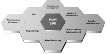 PLM Technology Today, and more | 4D Pipeline - trends & breaking news in Visualization, Virtual Reality, Augmented Reality, 3D, Mobile, and CAD. | Scoop.it