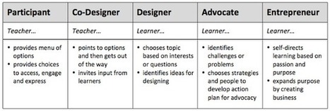 Personalize Learning: Choice is More than a Menu of Options | On education | Scoop.it