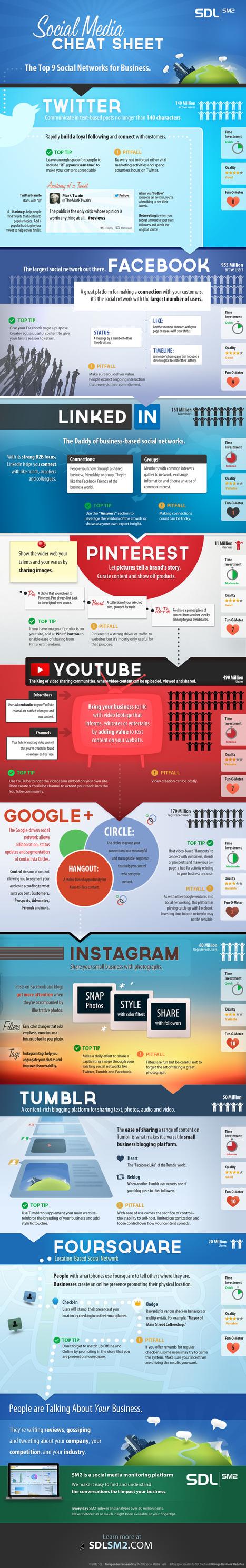 Las 9 Redes Sociales Más Importantes Para Las Empresas | Medio Social | Scoop.it