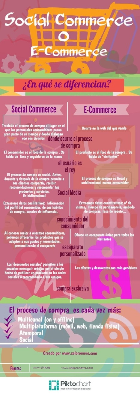 #Social Commerce, la evolución natural del E-Commerce by @xelo_r #infografía | Seo, Social Media Marketing | Scoop.it