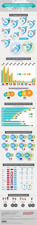 Infographie : Chiffres Ecommerce 2014 et perspectives d'avenir | Relation client | Scoop.it