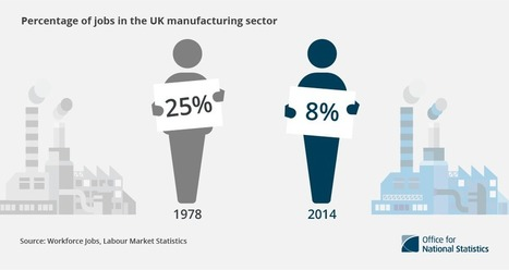 4 facts about manufacturing in the UK - ONS | BUSS4 - Manufacturing in the UK | Scoop.it