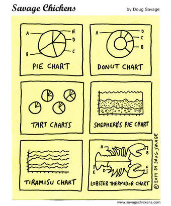Charts Cartoon | Savage Chickens - Cartoons on Sticky Notes by Doug Savage | Wired to think in pictures... | Scoop.it