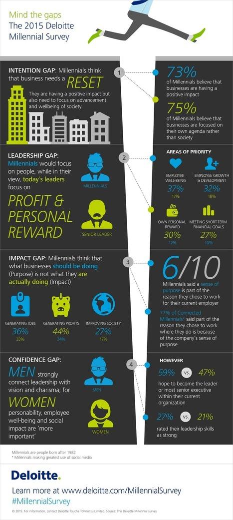 Millennial Survey 2015 | Deloitte | Social impact, Innovation | TalentCircles | Scoop.it