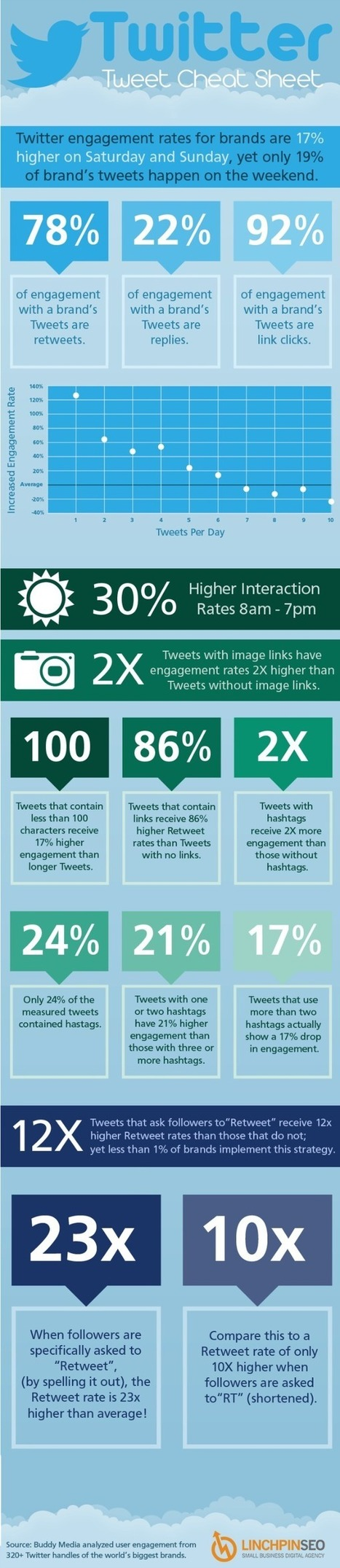 Twitter tweet cheat sheet [infographic] | Reading - Web and Social Media | Scoop.it