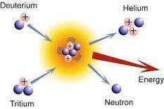 La fusion nucléaire | Poker Edge | Scoop.it