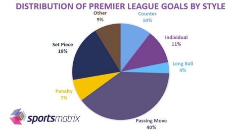 sportsmatrix » Goals Scored by Playing Style in the Premier League | Football | Scoop.it