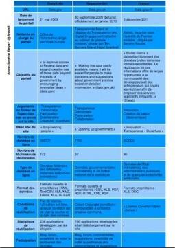 Open data : la France pas si transparente ! | reutilisation donnees publiques | Scoop.it