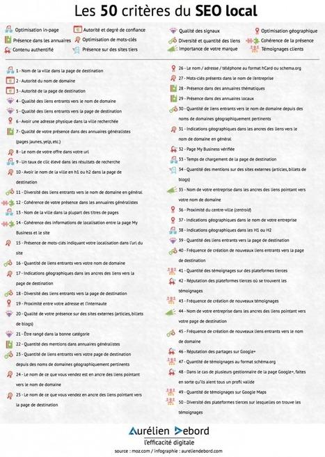 Les 50 critères du SEO local | Entrepreneurs du Web | Scoop.it