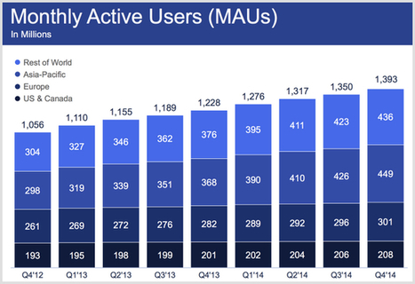 21 Awesome Facebook Facts and Statistics You Need To Check Out | MarketingHits | Scoop.it