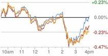 Google Finance: Stock market quotes, news, currency conversions & more | Comercio, el impulso de las ideas | Scoop.it