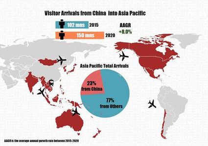 China outbound wave dominates tourist arrivals across Asia Pacific to 2020 | Tourism marketing | Scoop.it