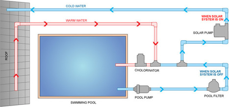 Benefits of Solar Pool Heating System   Solar Pool Heating System   Scoop.it