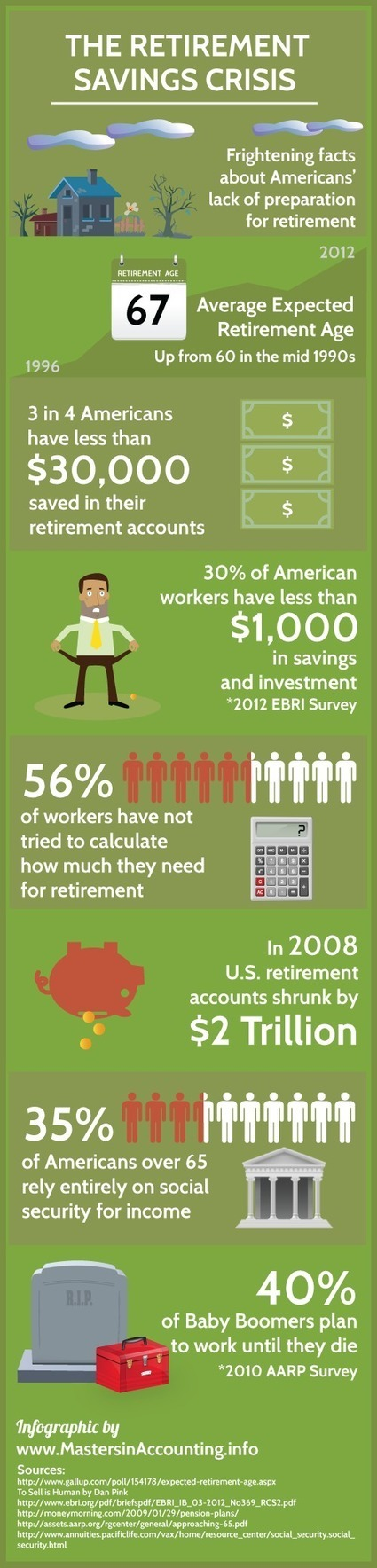 The Retirement Savings Crisis: An Illustration | The Chicago Financial Planner | What are the Government Programs for seniors? | Scoop.it