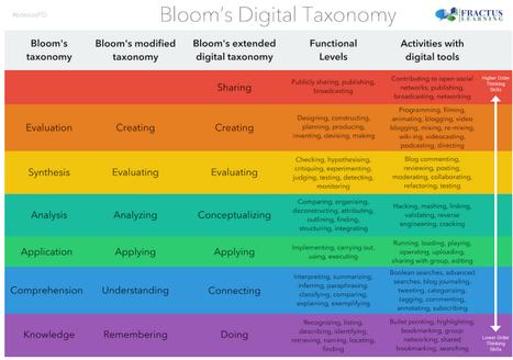 New Bloom's Taxonomy Poster for Teachers | MLI | Medienbildung | Scoop.it