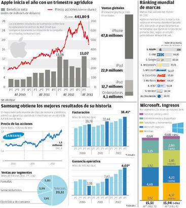 La tecnología tira del carro económico - Diario de Mallorca | SOCIOTECNOLOGIA | Scoop.it