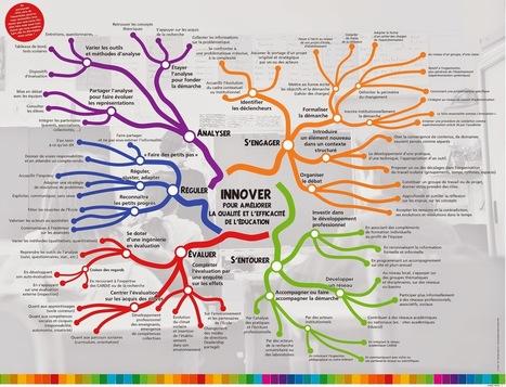 Mener avec Innovation FR: Carte heuristique de l'innovation | Cartes mentales | Scoop.it