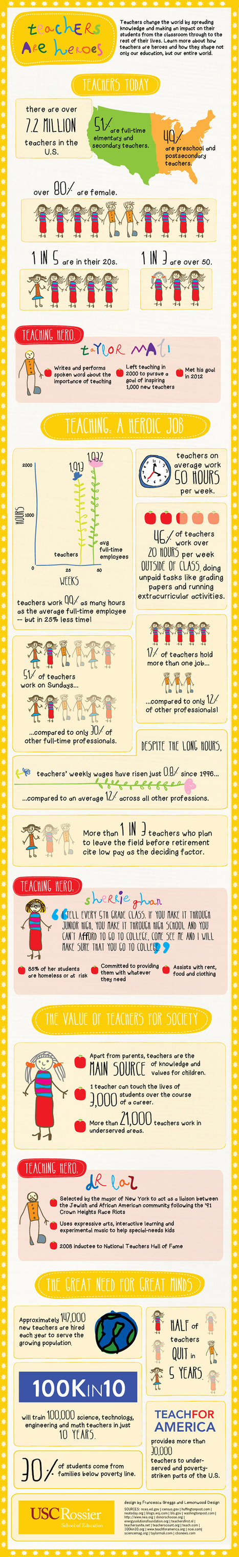 Teachers are Heroes [INFOGRAPHIC] | Connect All Schools | Scoop.it