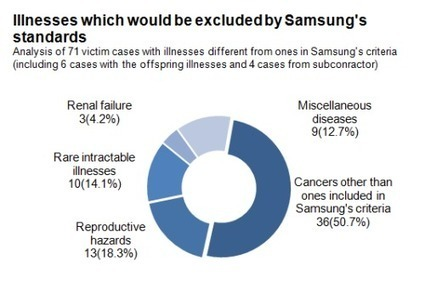 Barely 3 out of 10 victims qualify for Samsung's compensation plan standards   Electronics - Issues and Problems   Scoop.it