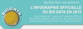 Les chiffres du Big Data en 2015 [infographie]   Info Magazine   Scoop.it